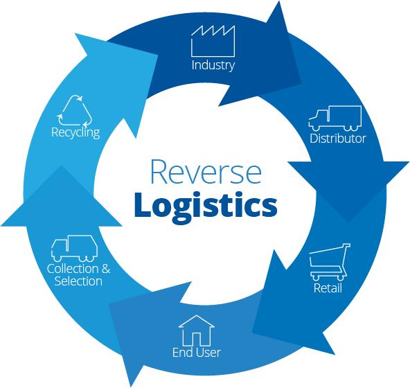 Logistics ngược là gì? Các mô hình của Logistics ngược?