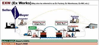 Điều kiện EXW là gì ?